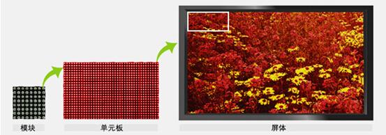 双色户内显示屏和超高亮点阵模块式半户外单双色显示